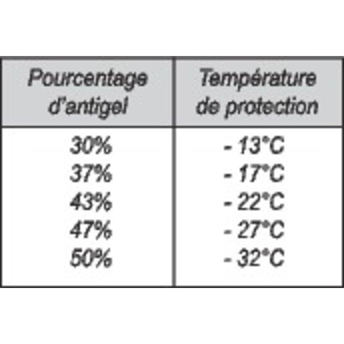 Antigel - Spécial chauffage central domestique-1